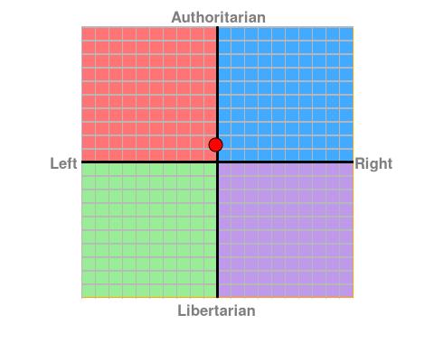 https://www.politicalcompass.org/chart?ec=-0.13&soc=1.28