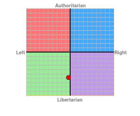 Zdjęcie użytkownika internetexplorer w temacie Kompas polityczny