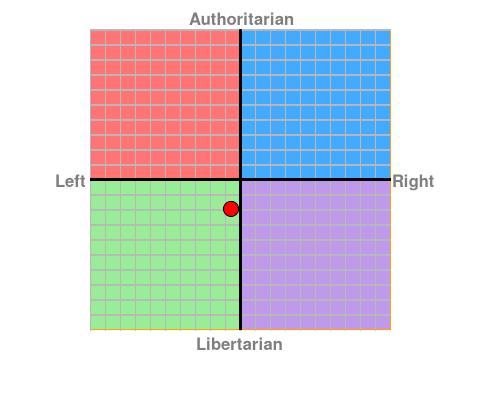 https://www.politicalcompass.org/chart?ec=-0.63&soc=-1.95