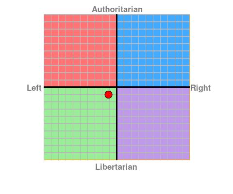 Political Compass - Waar sta jij? - Pagina 2 Chart?ec=-1.13&soc=-1