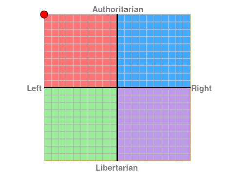 https://www.politicalcompass.org/chart?ec=-10&soc=10
