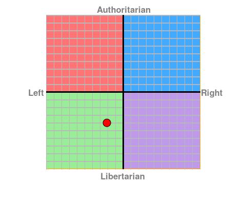 https://www.politicalcompass.org/chart?ec=-2.13&soc=-4.0