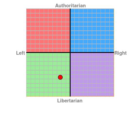 https://www.politicalcompass.org/chart?ec=-2.25&soc=-5.64