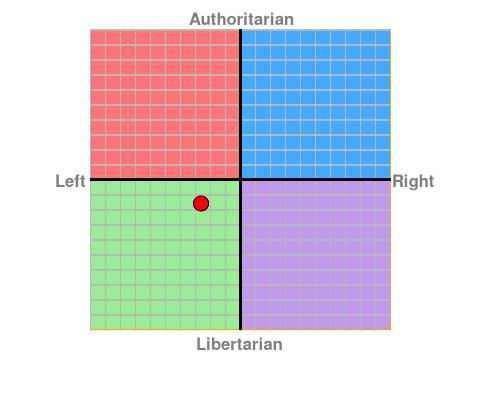 Political Compass. Chart?ec=-2.63&soc=-1