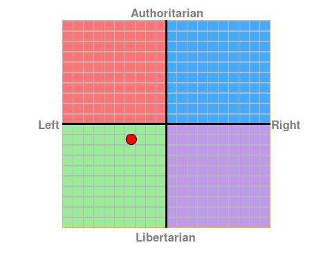 Political Compass - Waar sta jij? - Pagina 2 Chart?ec=-3.38&soc=-1