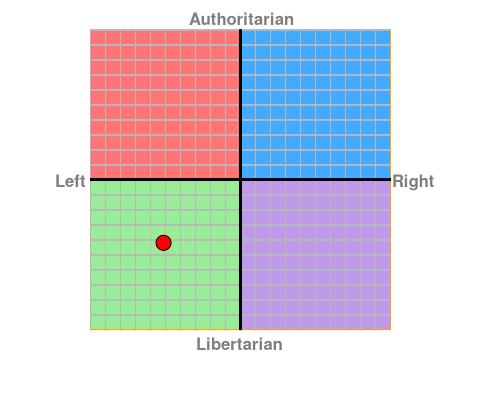 https://www.politicalcompass.org/chart?ec=-5.13&soc=-4.21
