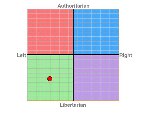 https://www.politicalcompass.org/chart?ec=-5.13&soc=-5.23