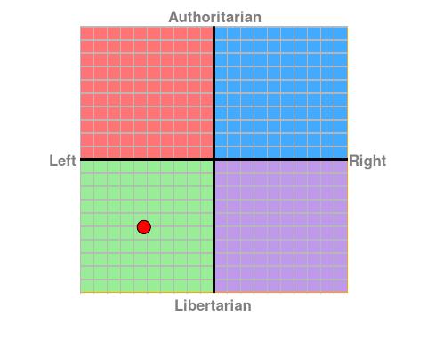 https://www.politicalcompass.org/chart?ec=-5.25&soc=-5.08