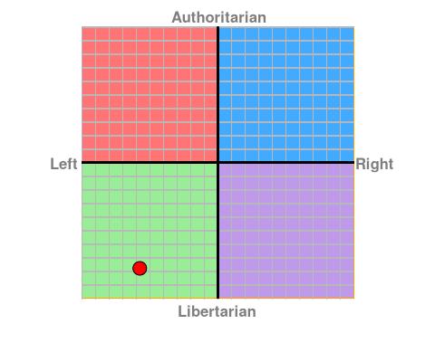 https://www.politicalcompass.org/chart?ec=-5.75&soc=-7.79