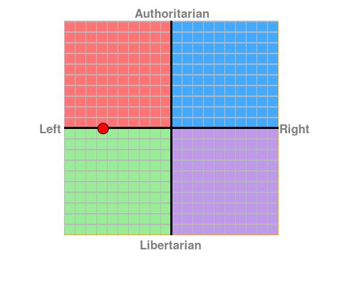 Political Compass. Chart?ec=-6.38&soc=-0