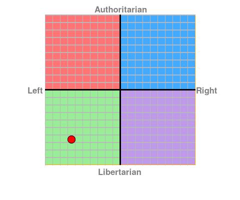 https://www.politicalcompass.org/chart?ec=-6.5&soc=-6.62