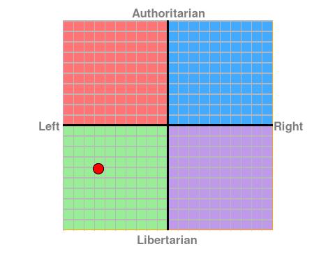 https://www.politicalcompass.org/chart?ec=-6.63&soc=-4.15