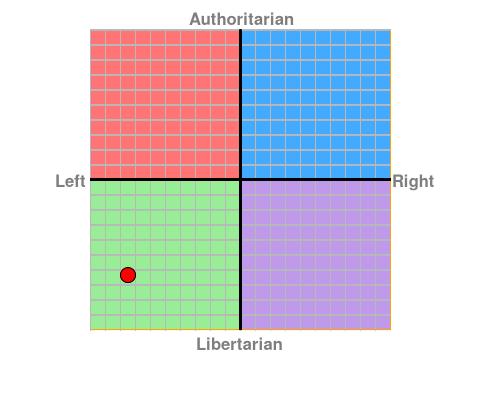 Political Compass. Chart?ec=-7.5&soc=-6