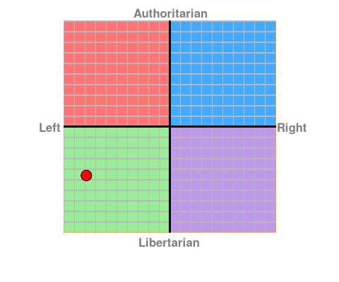 https://www.politicalcompass.org/chart?ec=-7.88&soc=-4.62