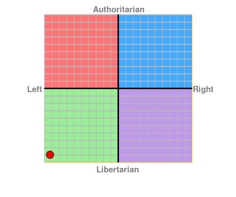 Political Compass. Chart?ec=-9.25&soc=-8