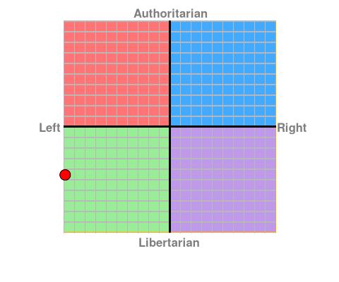 https://www.politicalcompass.org/chart?ec=-9.88&soc=-4.56