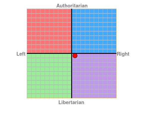 https://www.politicalcompass.org/chart?ec=0.75&soc=-0.51