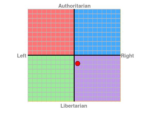 http://www.politicalcompass.org/chart?ec=0.75&soc=-1.79