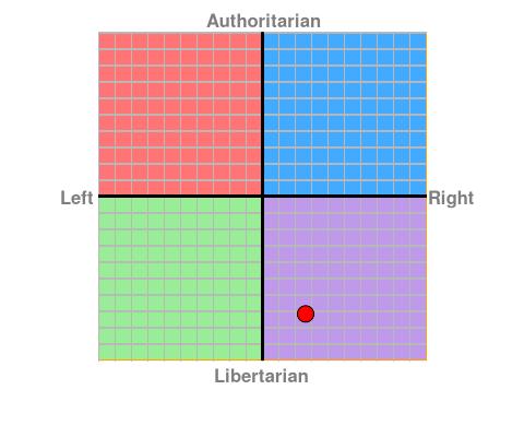 https://www.politicalcompass.org/chart?ec=2.63&soc=-7.18