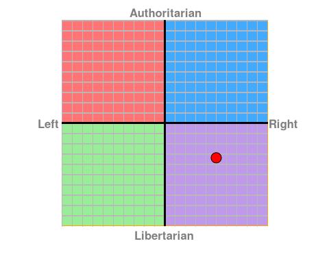 Zdjęcie użytkownika belmondziak w temacie Kompas polityczny
