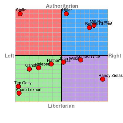 Image result for hitler on political compass