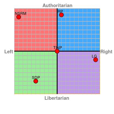 NWA Political Party Statistics! Crowdchart?RP=1.0%2C8.5&SDP=-5.0%2C-7.0&TINP=0.0%2C0.0&NSRM=-9.0%2C8