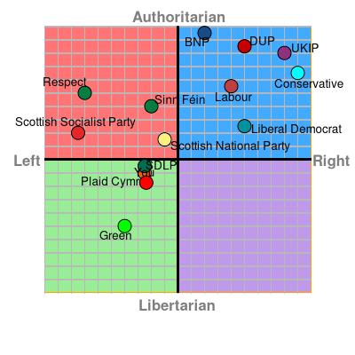 authoritarian ight economic right left libertarian