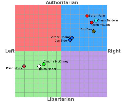 forums threads political compass